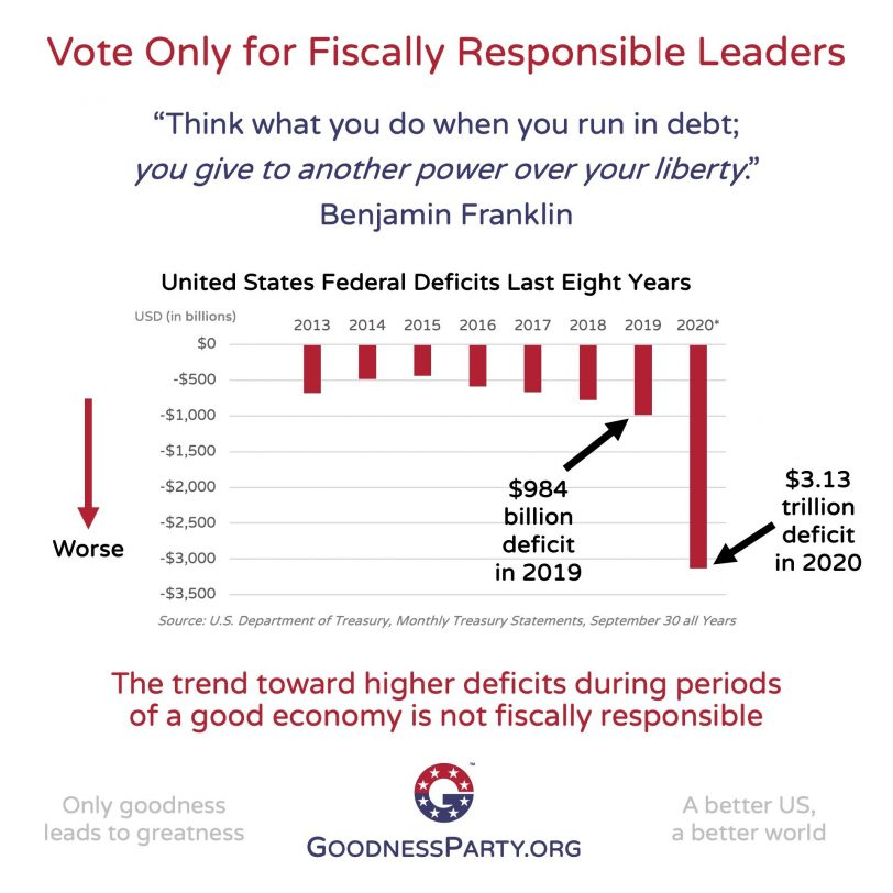 Goodness Party Vote Only for Fiscally Responsible Leaders