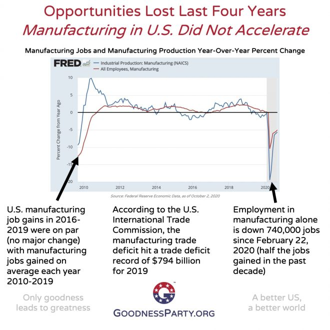 Goodness Party Lost Opportunity Last Four Years Manufacturing Did Not Accelerate