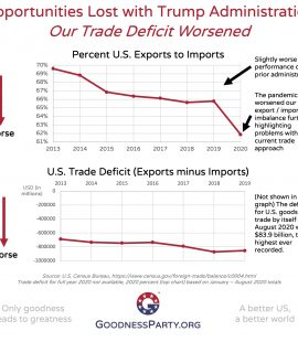 Goodness Party Lost Opportunity with Trump Administration U.S. Trade Deficit Worsened